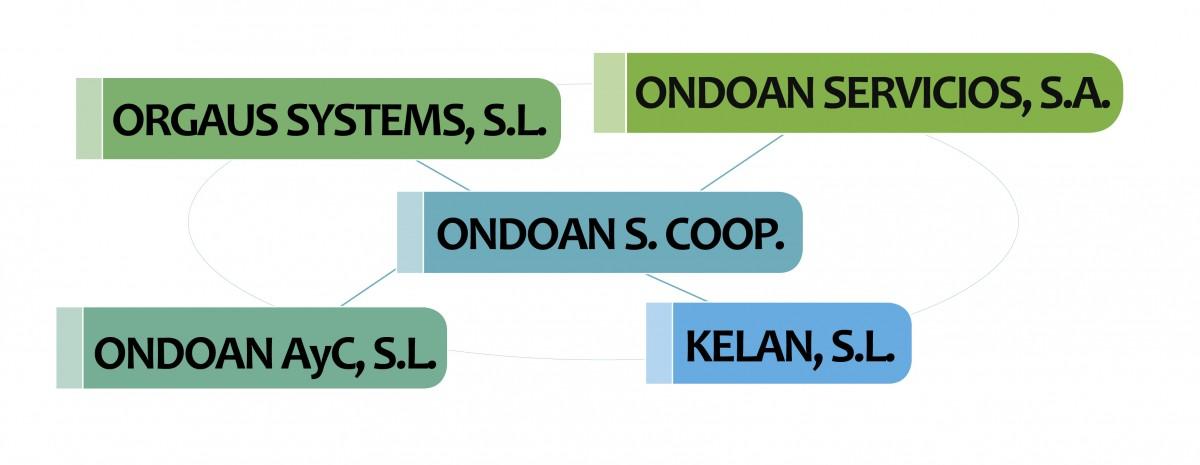Empresas del Grupo ONDOAN